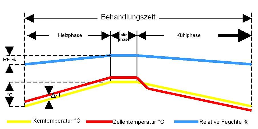 Thermische Schadlingsbekampfung